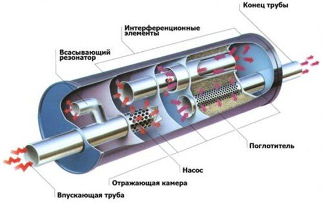 Резонатор (передний глушитель)