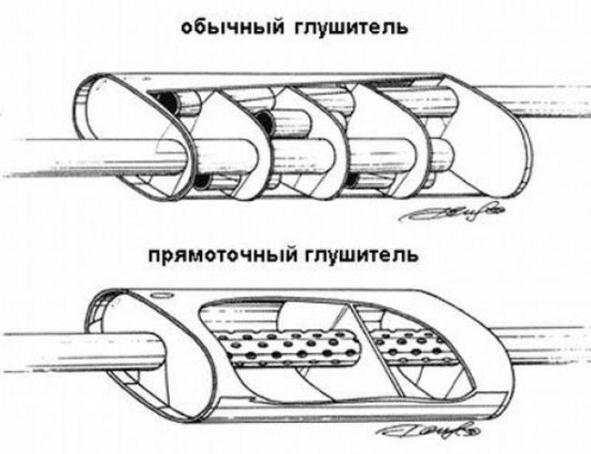 Схема прямоточного и обычного глушителя