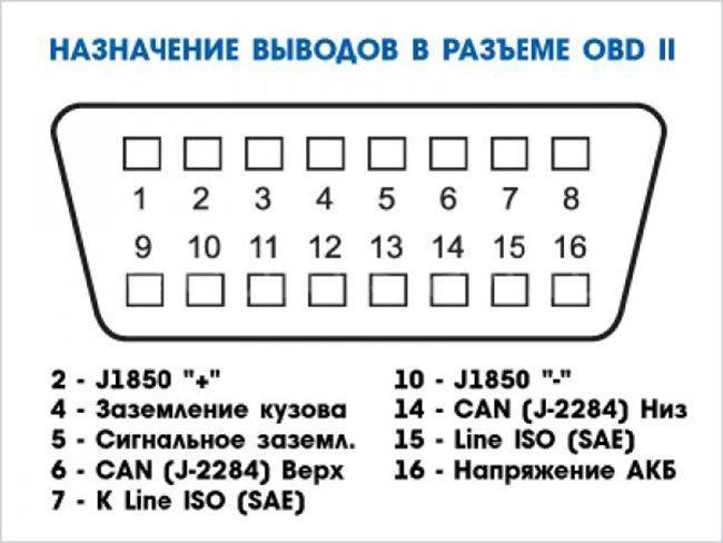 Распиновка ELM 327