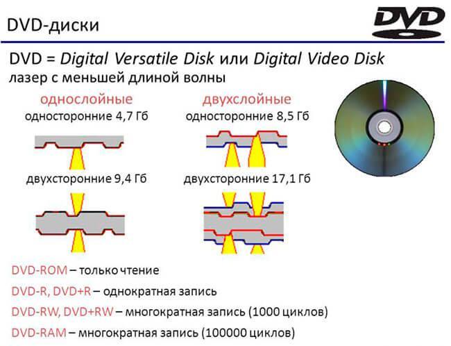 Записываемые диски DVD-RW, DVD-R, DVD+RW, DVD+R