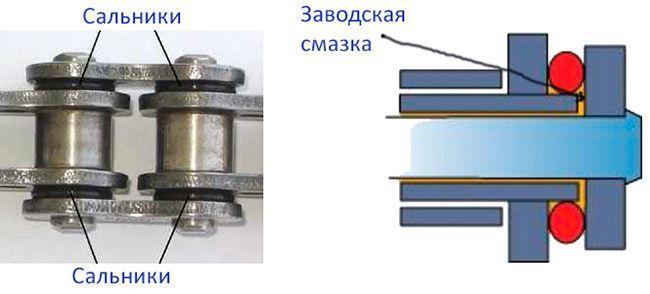 Резиновые уплотнители