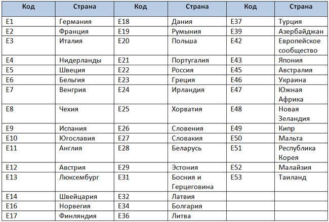 Список стран