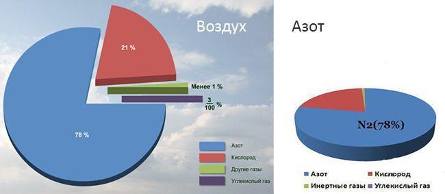 Состав воздуха и азота