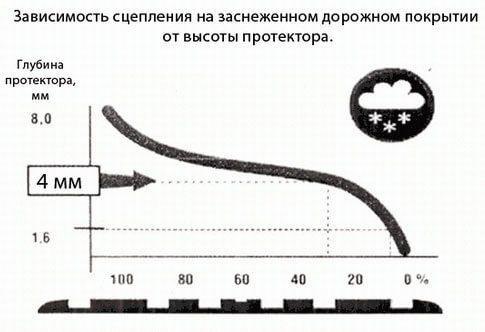 Зависимость сцепления шины с заснеженной дорогой от высоты ее протектора
