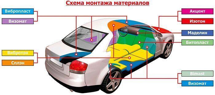 Шумка для авто своими руками материалы