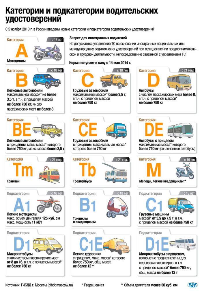 Категории и подкатегории водительских удостоверений