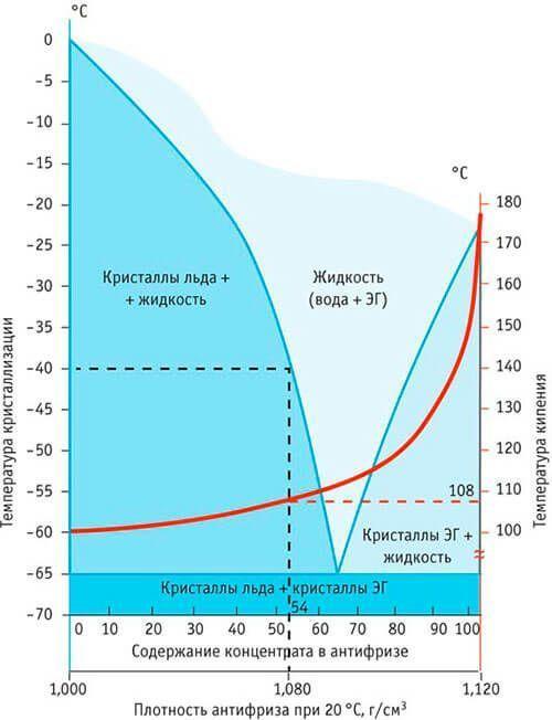 60 soderzhanie koncentrata v antifrize - Чем разбавить антифриз концентрат