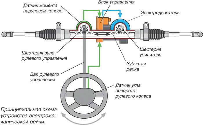 Принципиальная схема устройства электроусилителя руля