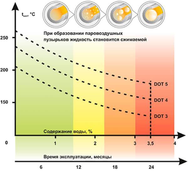 График времени эксплуатации тормозных жидкостей