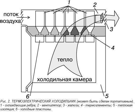 Принцип действия термоэлектрических холодильников
